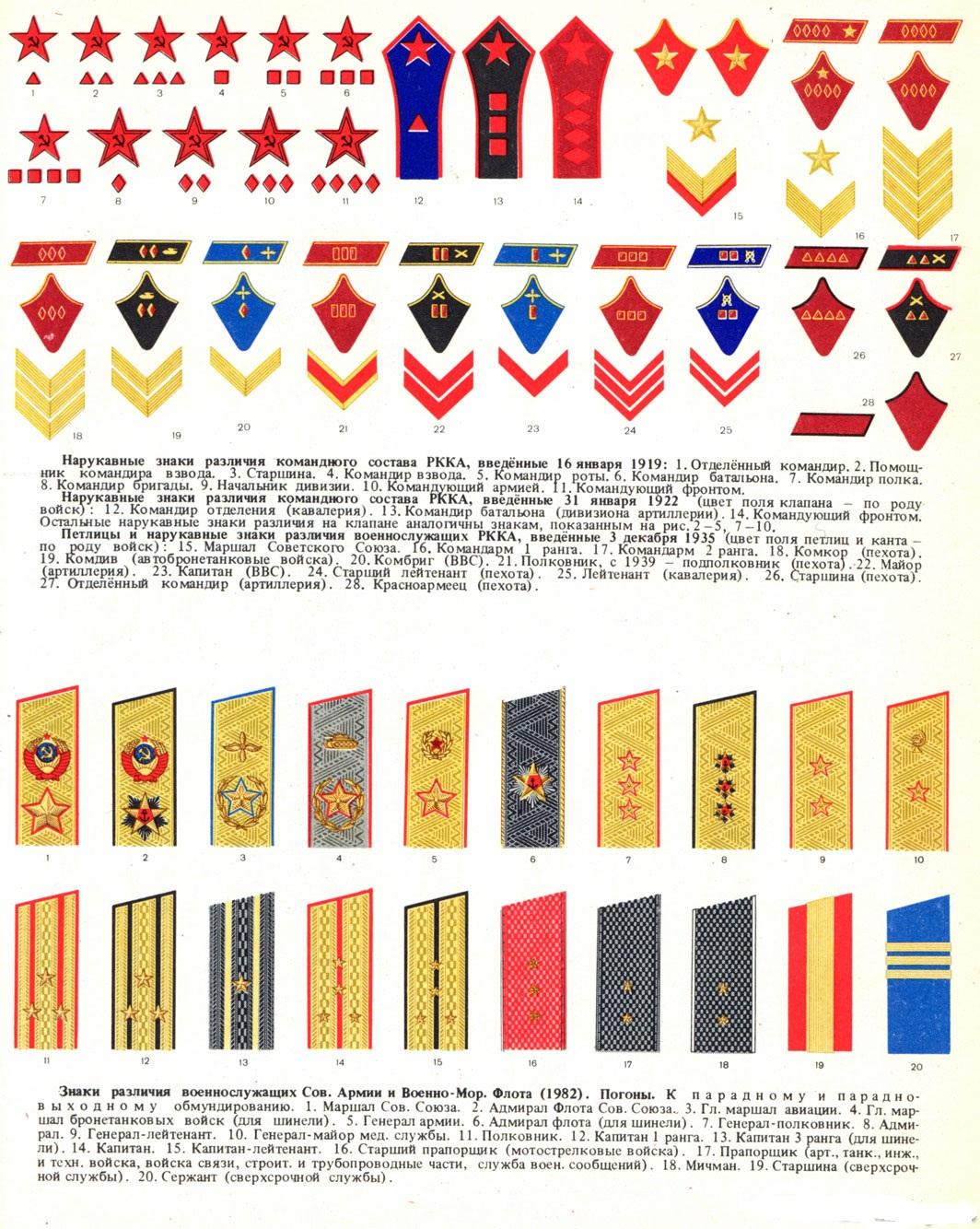 звания офицеров ромбы шпалы
